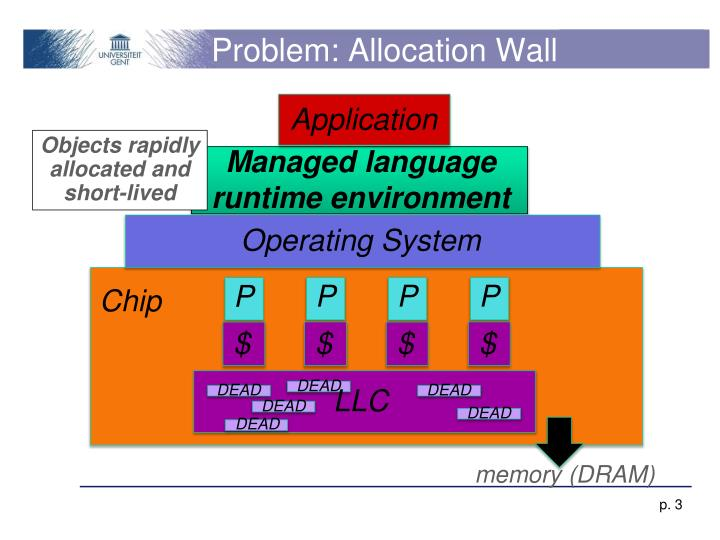 Problem: Allocation Wall