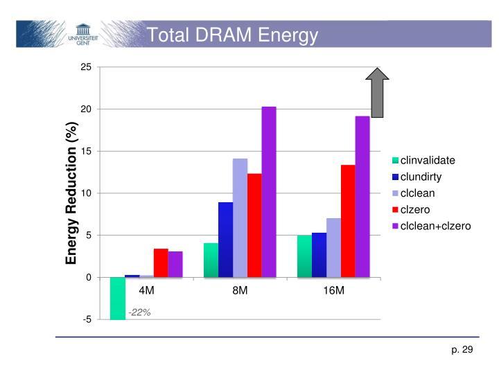 Total DRAM Energy