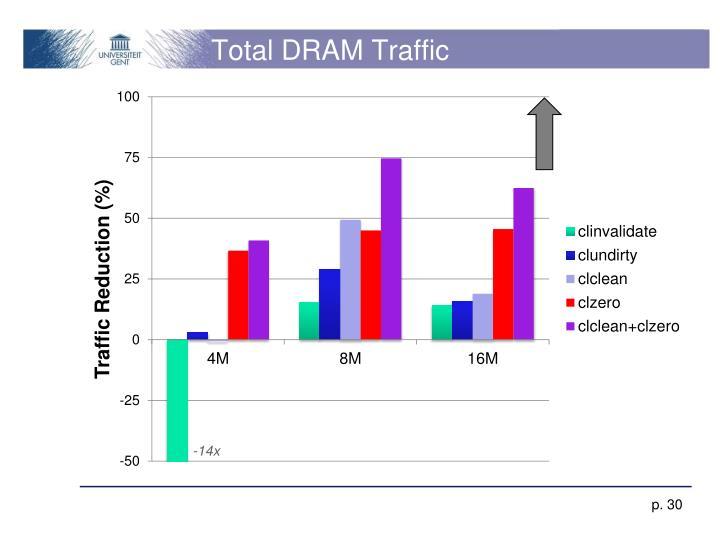 Total DRAM Traffic