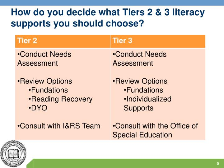 How do you decide what Tiers 2 & 3 literacy supports you should choose?