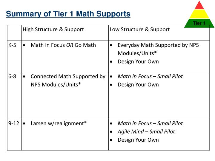 Summary of Tier 1 Math Supports
