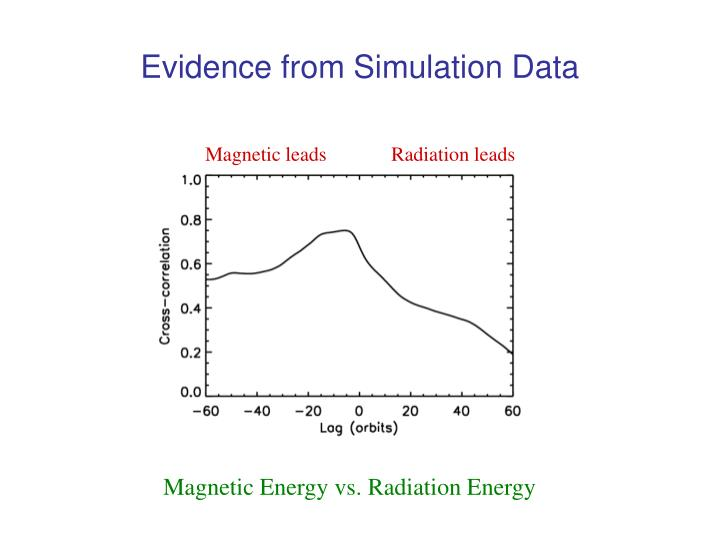 Evidence from Simulation Data