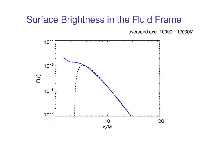 Surface Brightness in the Fluid Frame