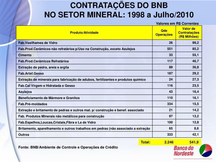 CONTRATAÇÕES DO BNB                             NO SETOR MINERAL: 1998 a Julho/2010