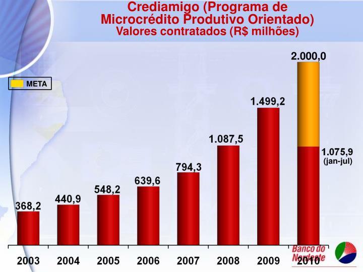 Crediamigo (Programa de