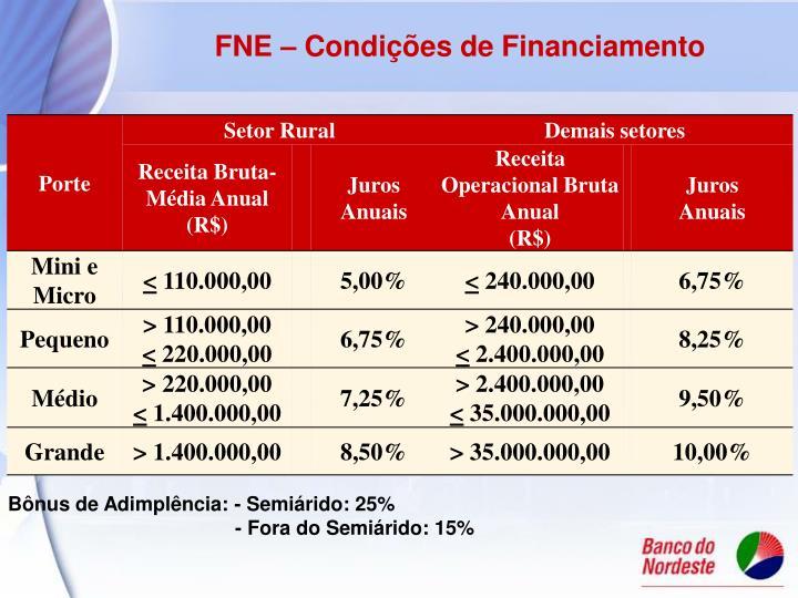 FNE – Condições de Financiamento