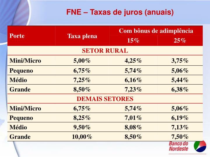 FNE – Taxas de juros (anuais)