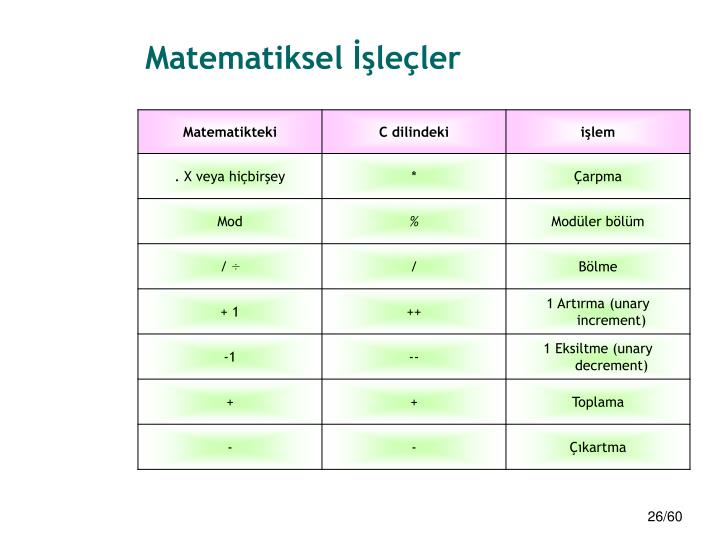 Matematiksel İşleçler