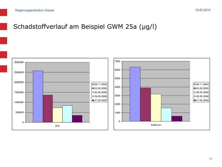 Schadstoffverlauf am Beispiel GWM 25a (µg/l)