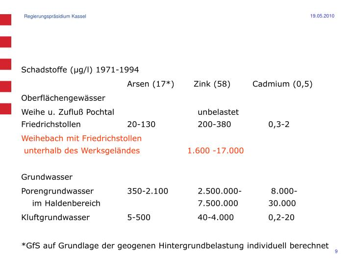 Schadstoffe (µg/l) 1971-1994