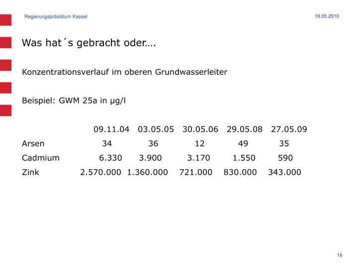 Konzentrationsverlauf im oberen Grundwasserleiter