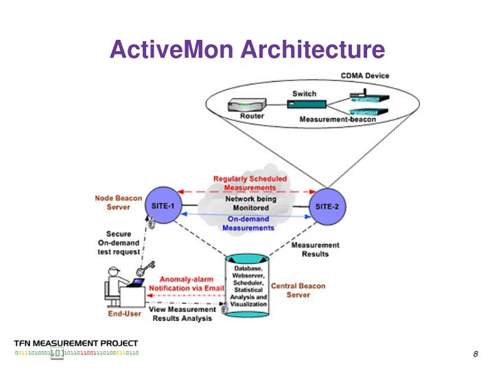 ActiveMon Architecture