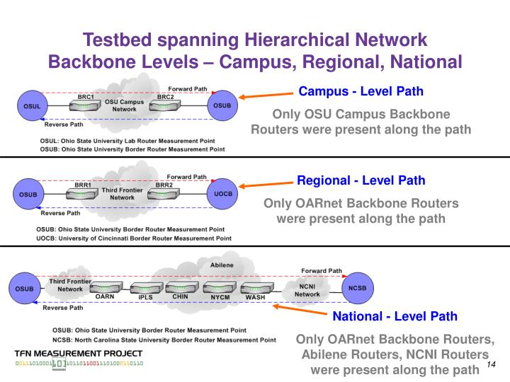 Testbed spanning Hierarchical Network Backbone Levels – Campus, Regional, National