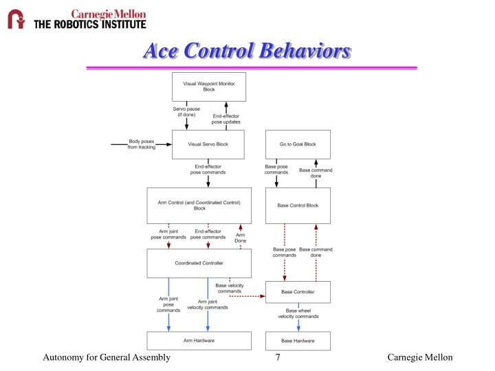 Ace Control Behaviors