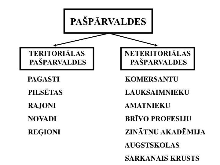 PAŠPĀRVALDES