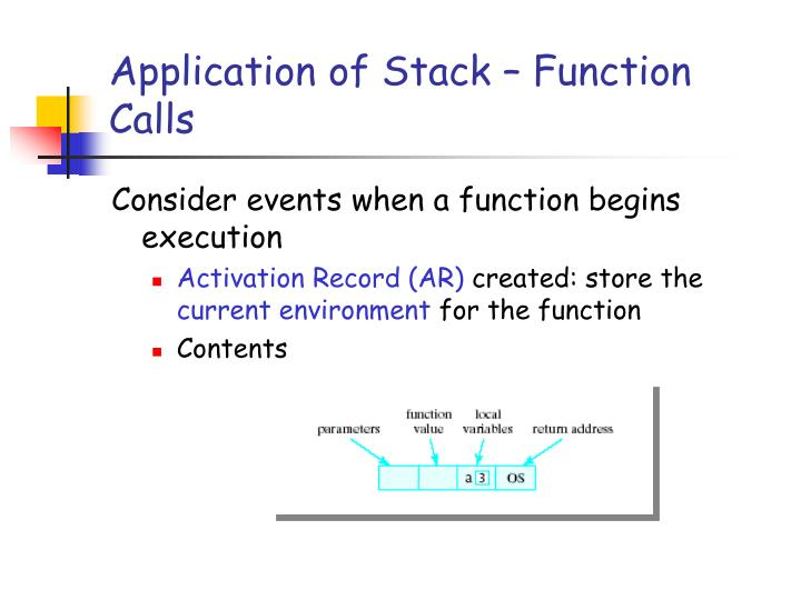 Application of Stack – Function Calls