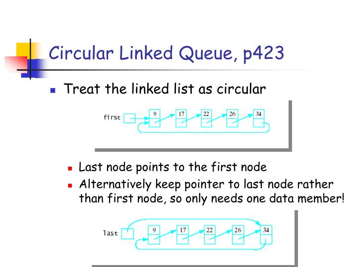 Circular Linked Queue, p423