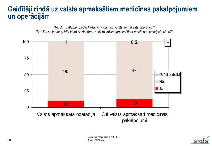 Gaidītāji rindā uz valsts apmaksātiem medicīnas pakalpojumiem un operācijām