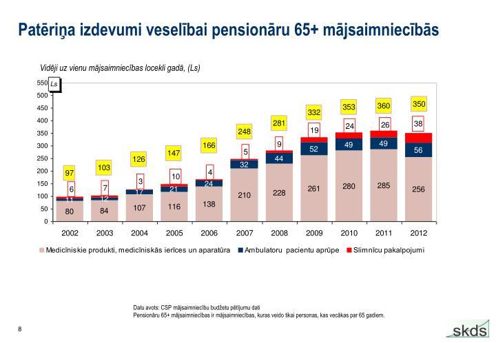 Patēriņa izdevumi veselībai pensionāru 65+ mājsaimniecībās