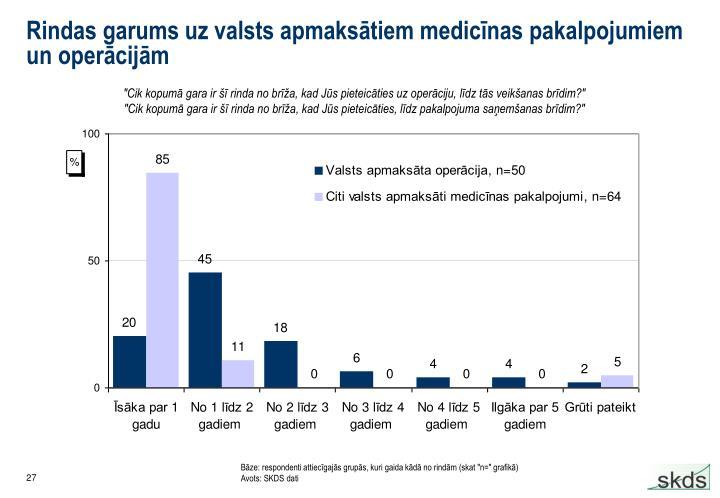 Rindas garums uz valsts apmaksātiem medicīnas pakalpojumiem un operācijām