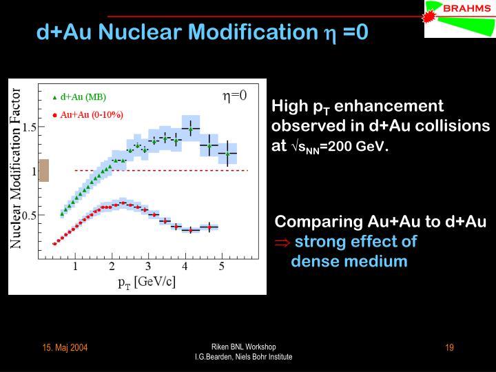 d+Au Nuclear Modification