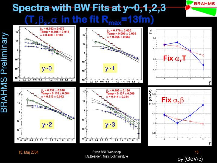 Spectra with BW Fits at y~0,1,2,3