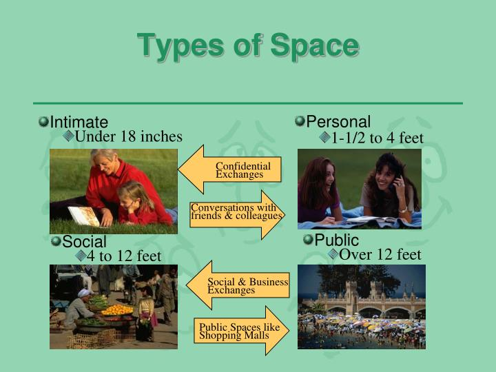 Types of Space