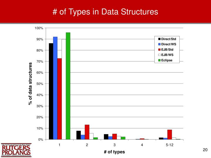 # of Types in Data Structures