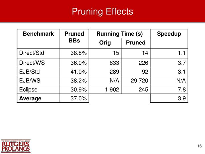 Pruning Effects