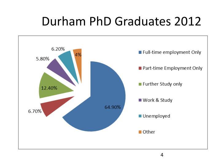Durham PhD Graduates 2012