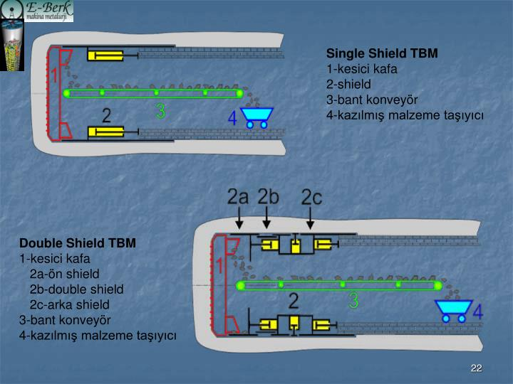 Single Shield TBM