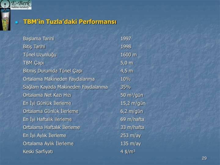 TBM'in Tuzla'daki Performansı