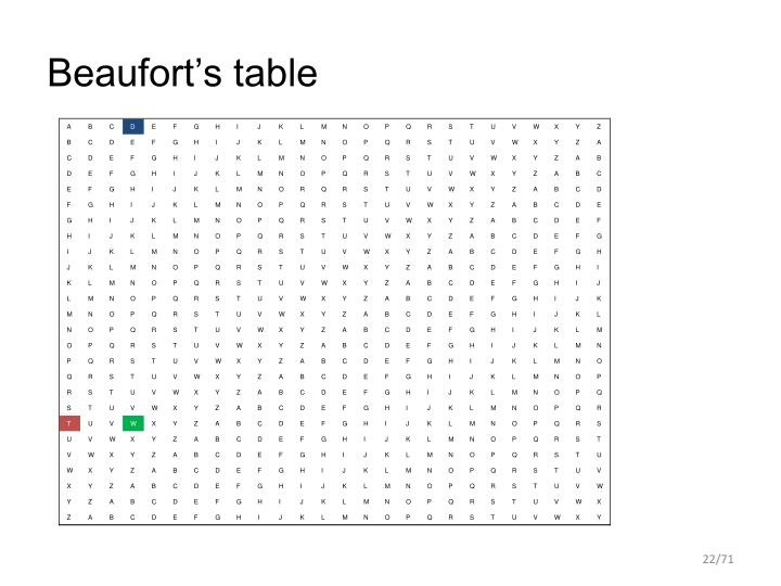 Beaufort's table