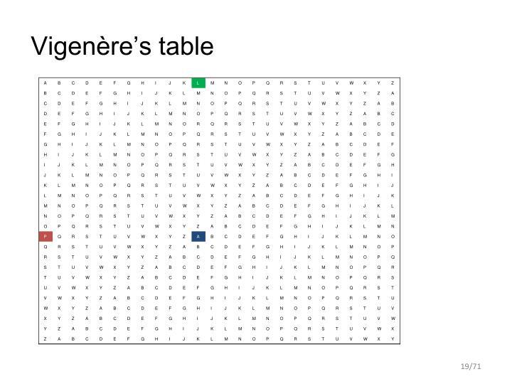 Vigenère's table