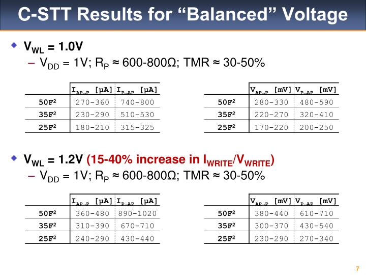 "C-STT Results for ""Balanced"" Voltage"