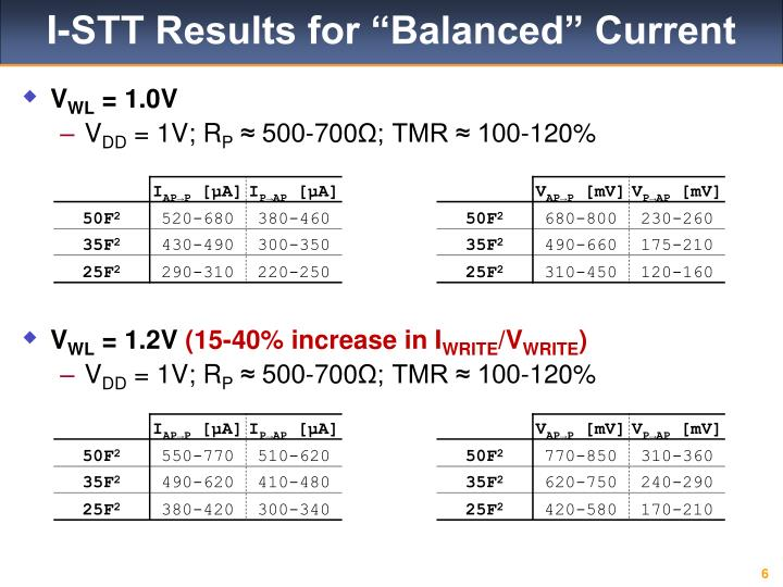 "I-STT Results for ""Balanced"" Current"