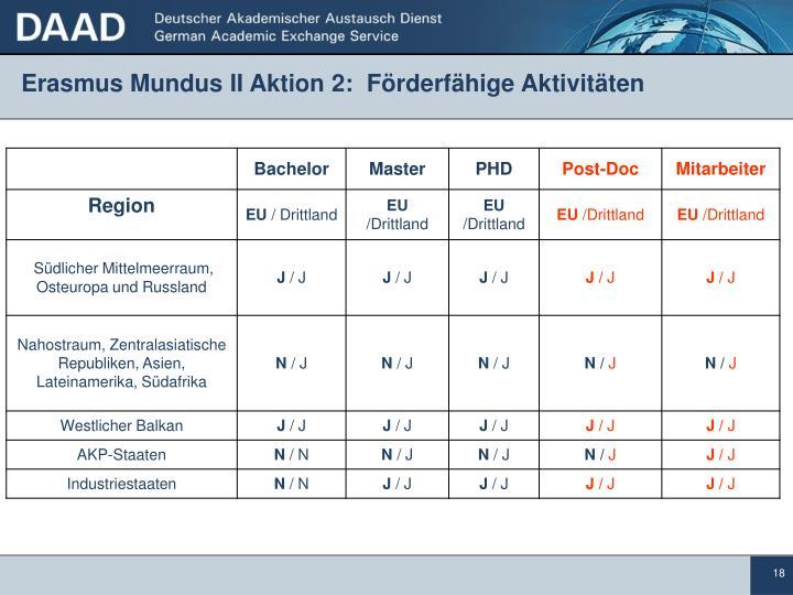 Erasmus Mundus II Aktion 2:  Förderfähige Aktivitäten
