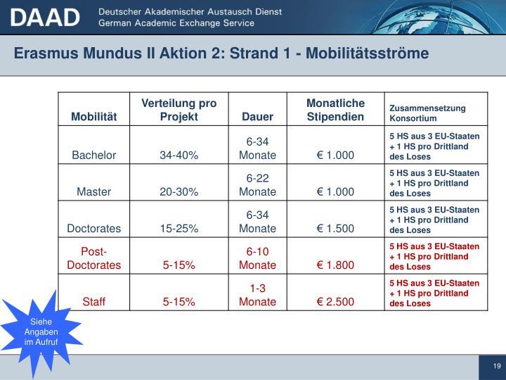 Erasmus Mundus II Aktion 2: Strand 1 - Mobilitätsströme