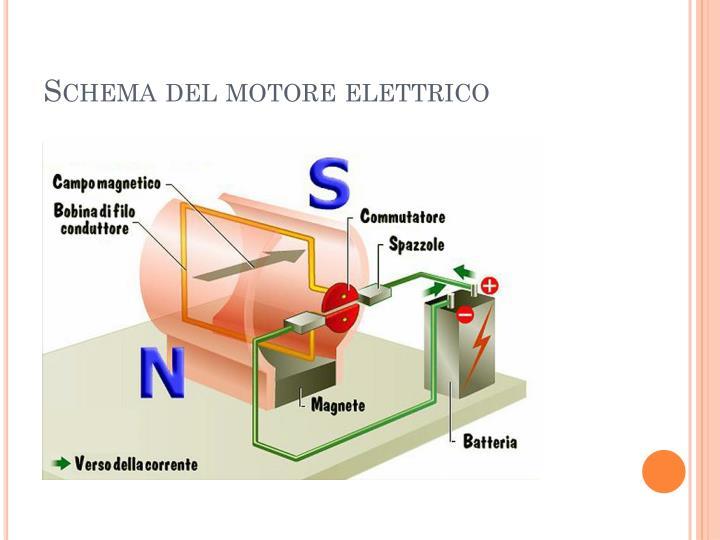 Schema Elettrico Motore Serranda : Ppt il campo magnetico powerpoint presentation id