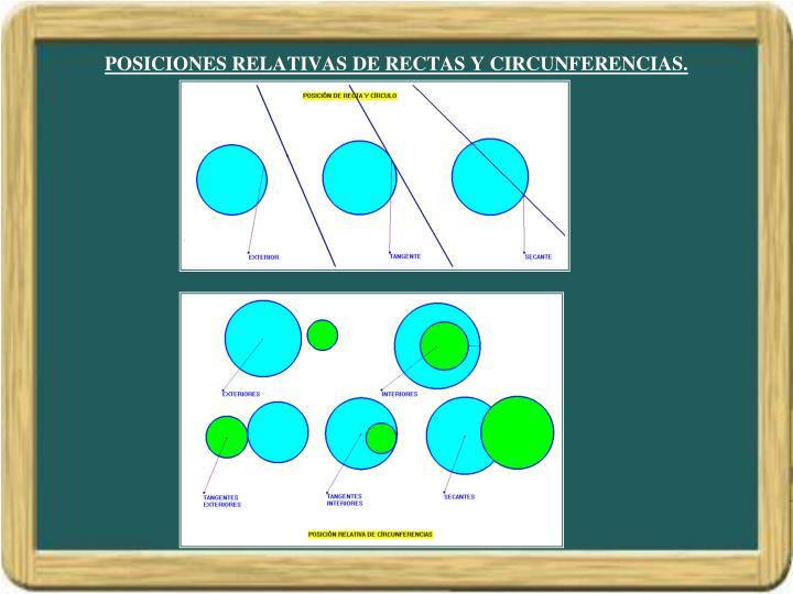 POSICIONES RELATIVAS DE RECTAS Y CIRCUNFERENCIAS.