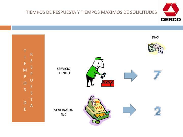 TIEMPOS DE RESPUESTA Y TIEMPOS MAXIMOS DE SOLICITUDES