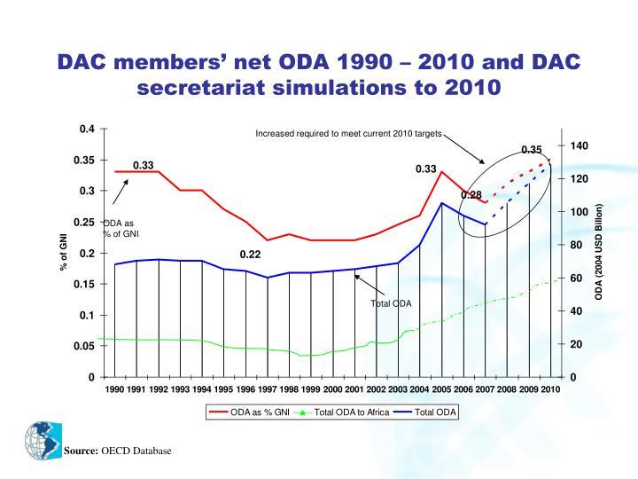 DAC members' net ODA 1990 – 2010 and DAC secretariat simulations to 2010