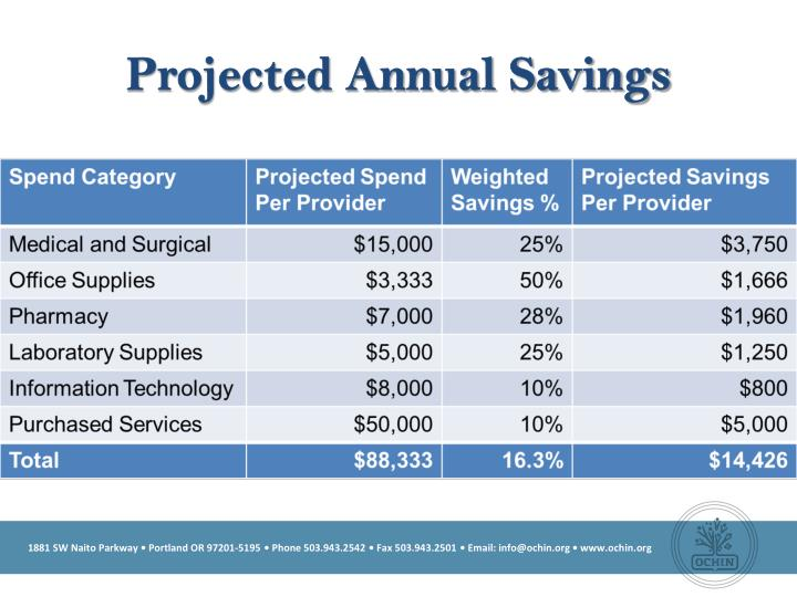 Projected Annual Savings