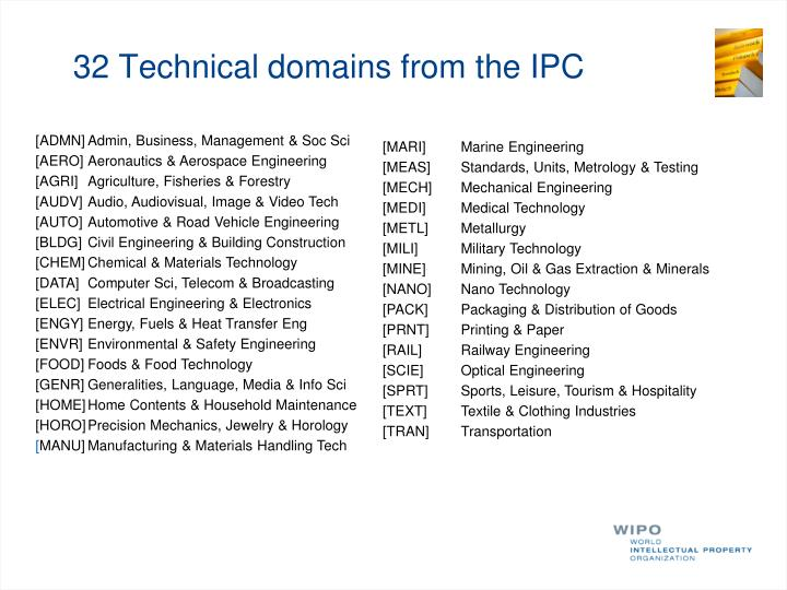 32 Technical domains from the IPC