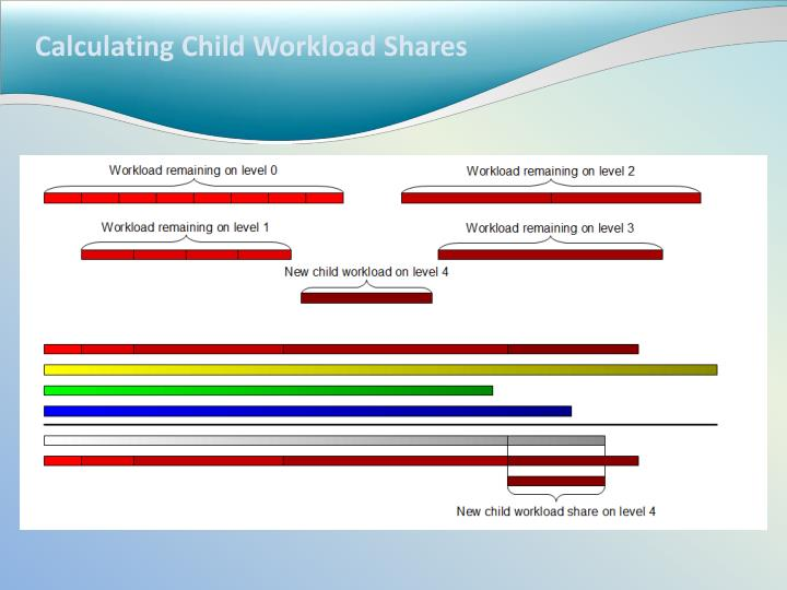 Calculating Child Workload Shares