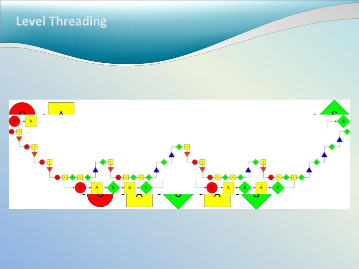 Level Threading
