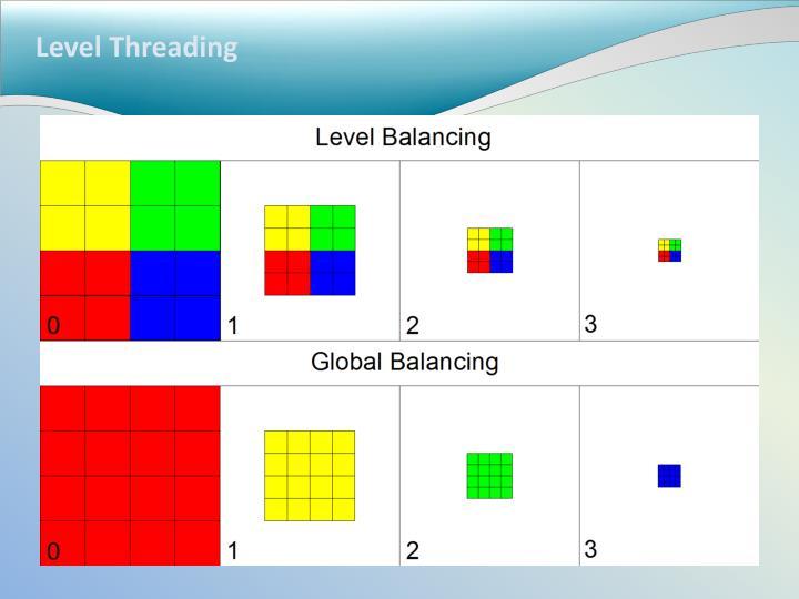 Level Threading