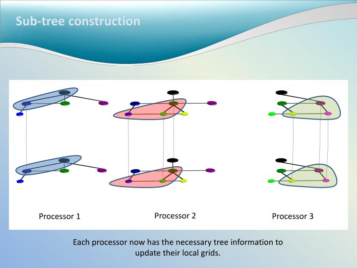 Sub-tree construction