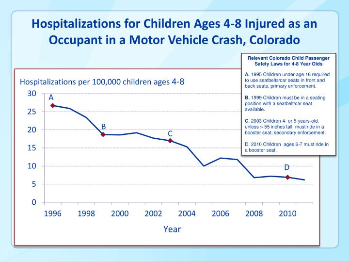 Hospitalizations for Children Ages 4-8 Injured as an Occupant in a Motor Vehicle Crash, Colorado