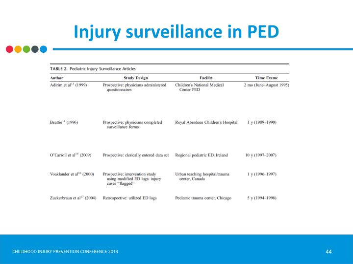 Injury surveillance in PED